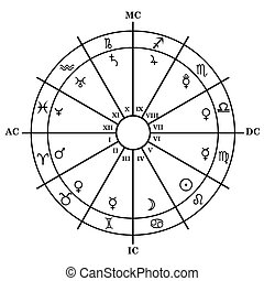 Astrology zodiac with natal chart, zodiac signs, houses and planets