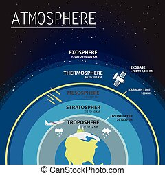 atmoshere - Atmosphere of earth layers info graphics vector...
