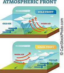 Atmospheric front vector illustration diagram with cold and...