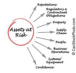 attività, rischio