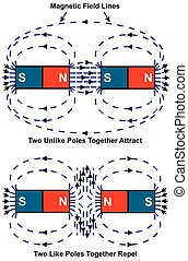 Attraction and Repulsion of Magnet Diagram showing North and...