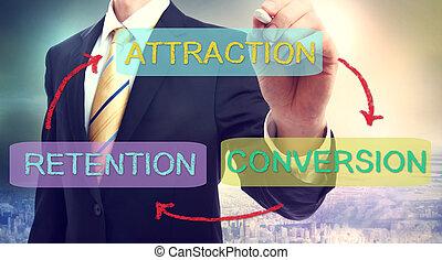Attraction, Retention, Conversion Business Concept