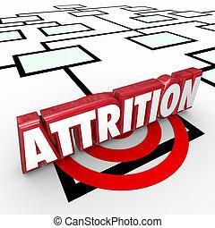 Attrition Word Organization Chart Job Loss Worker Workforce Redu
