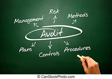 Audit concept, diagram, presentation background