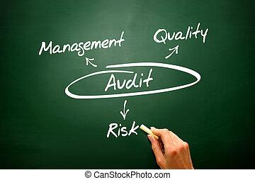 audit, diagramme, concept, fond, présentation