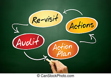 Audit process - Four steps of the audit process in order to ...