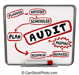 Audit Steps Prepare Plan Organize Get Ready Accounting ...