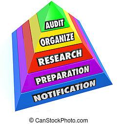 auditoría, organizar, notificación, investigación, preparación, pirámide, pasos