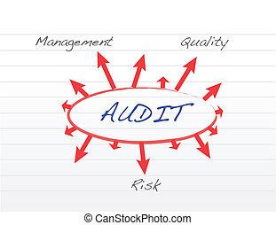 auditoría, varios, amaestrado, posible, outcomes