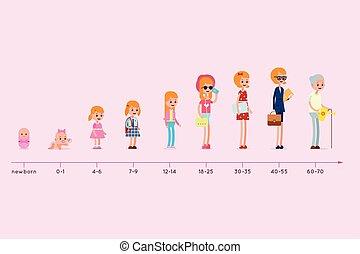 auf., evolutionsphasen, frau, altes , generation, wohnsitz, graph., leben, age., infographic, geburt, wachsen, stadien, zyklus