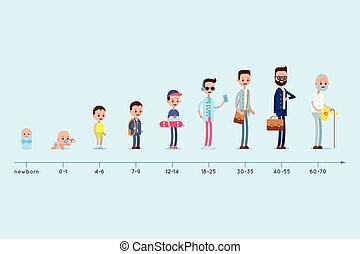 auf., mann, evolutionsphasen, altes , wohnsitz, graph., leben, age., geburt, wachsen, stadien, zyklus