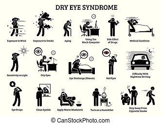 auge, trocken, syndrome.