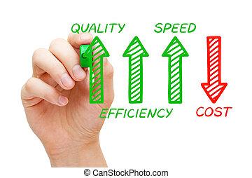 aumentado, qualidade, eficiência, custo, decreased, velocidade