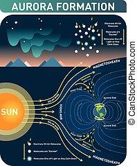 Aurora formation scientific cosmology infopgraphic poster,...