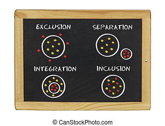 ausschluß, einbeziehung, ihm, integration, geschrieben, ...