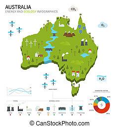 australia, energía, ecología, industria