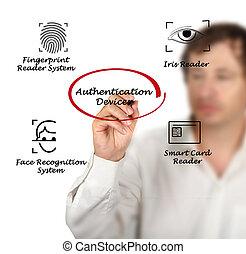 authentication, 装置