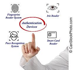 authentication, appareils