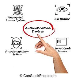 Authentication devices