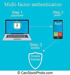 authentication, multi-factor, design.