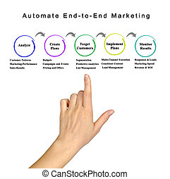 Automate End-to-End Marketing