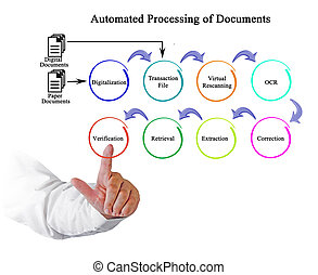 Automated processing of Documents