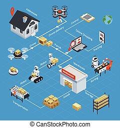 Automatic Logistics Isometric Flowchart - Automatic ...