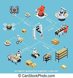 Automatic Warehouse Isometric Flowchart - Automatic ...