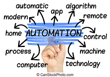 Automation Word Cloud tag cloud isolated