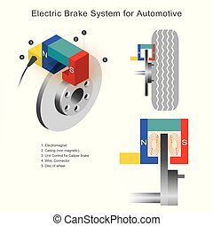 automotive., 煞住, 系统, 电