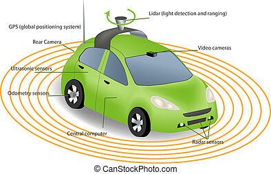 Autonomous Driverless Car - Automobile sensors use in...