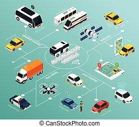 Autonomous Vehicle Isometric Flowchart - Autonomous vehicle ...