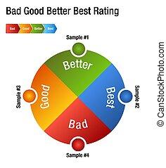 avaliação, bom, mapa, grau, melhor, mau, melhor