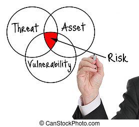 avaliação, risco