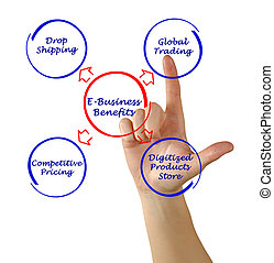 avantages, e-affaires
