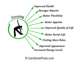 avantages, exercice