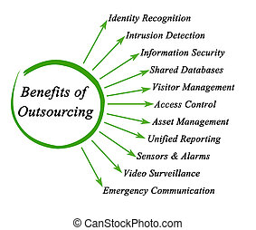 avantages, outsourcing
