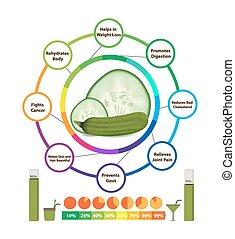 avantages, surprenant, santé, concombre