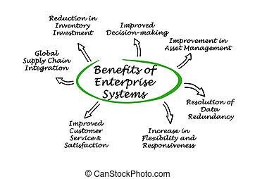 avantages, systèmes, entreprise