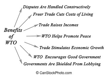 avantages, wto