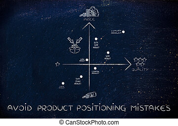 avoid product positioning mistakes, map with bad product ...