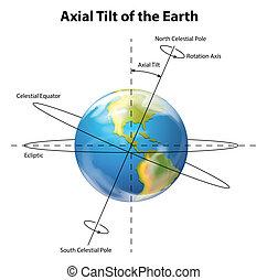 axial, inclinación, de, la tierra