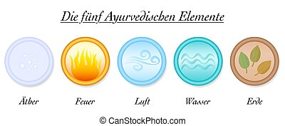 Ayurveda Elements German Ether Air Fire Water Earth