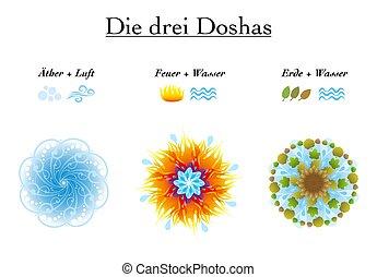 Ayurveda Symbols German Vata Pitta Kapha