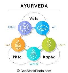 Ayurveda vector illustration. Ayurveda elements. Vata, pitta, kapha doshas in blue, orange and green colors. Ayurvedic body types. Infographic with flat icons. Ayurvedic symbols in linear style.