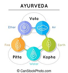 Ayurveda vector illustration. Ayurveda elements. Vata,...