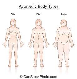 Ayurvedic Body Constitution Types Women