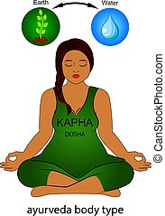 Ayurvedic human body type - Kapha dosha.
