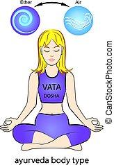 Ayurvedic human body type - Vata dosha.