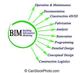 bâtiment, information, modelage